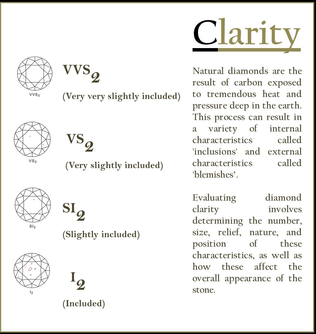 Diamond's Clarity Types