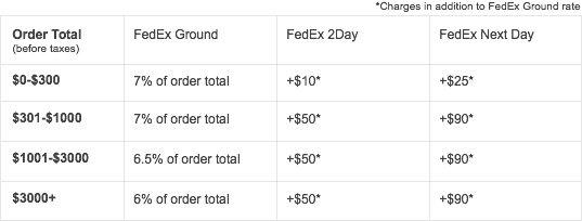 FedEx Shipping Charges - No Saturday